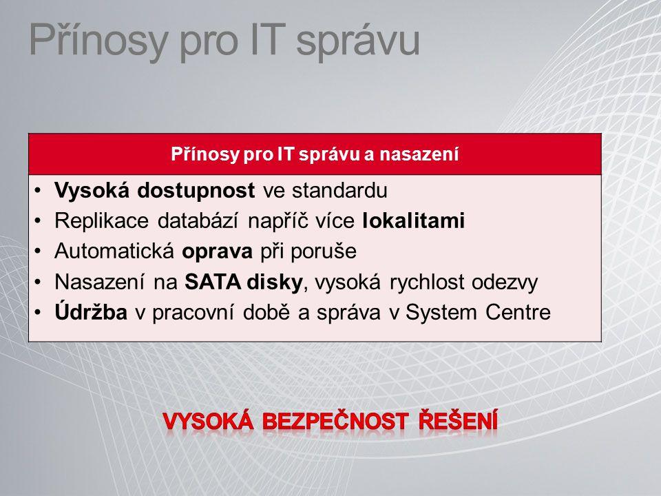 Přínosy pro IT správu Přínosy pro IT správu a nasazení Vysoká dostupnost ve standardu Replikace databází napříč více lokalitami Automatická oprava při poruše Nasazení na SATA disky, vysoká rychlost odezvy Údržba v pracovní době a správa v System Centre