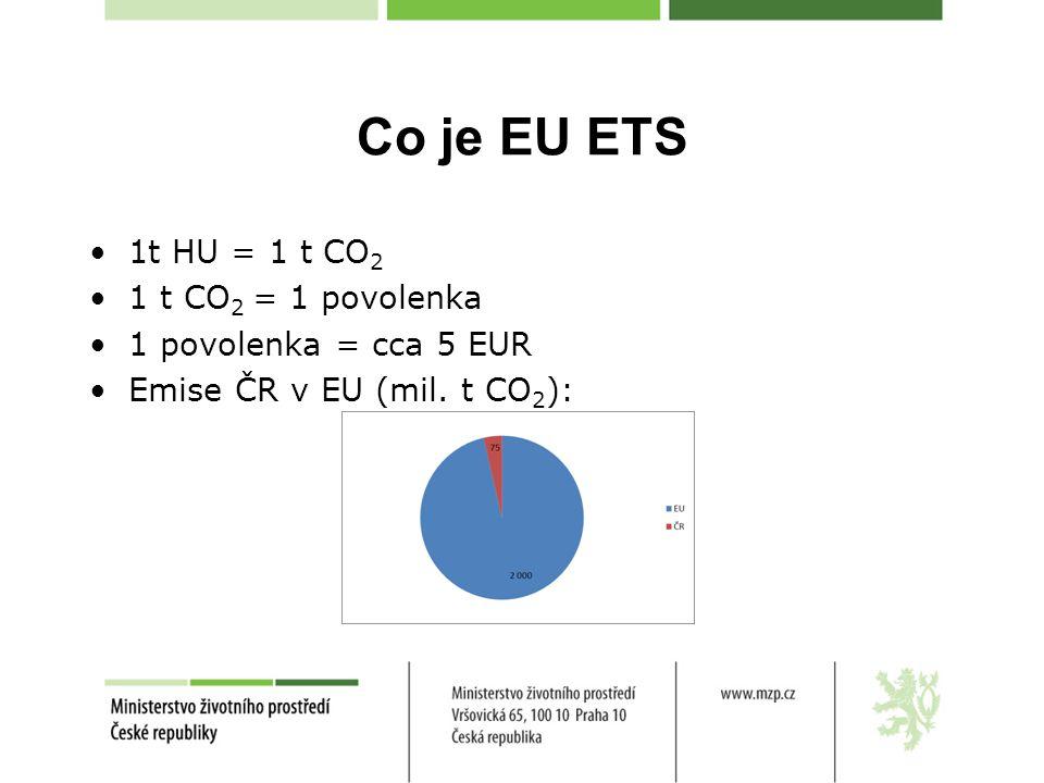 Co je EU ETS 1t HU = 1 t CO 2 1 t CO 2 = 1 povolenka 1 povolenka = cca 5 EUR Emise ČR v EU (mil.