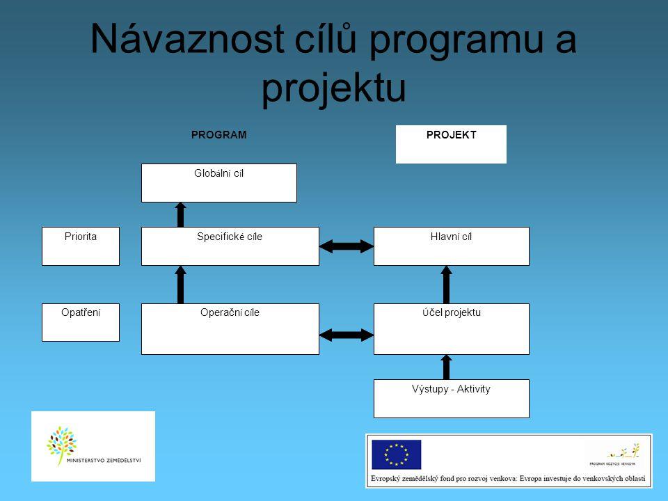Návaznost cílů programu a projektu 15 PROGRAMPROJEKT Glob á ln í c í l Specifick é c í le Operačn í c í le Hlavn í c í l Ú čel projektu Výstupy - Akti