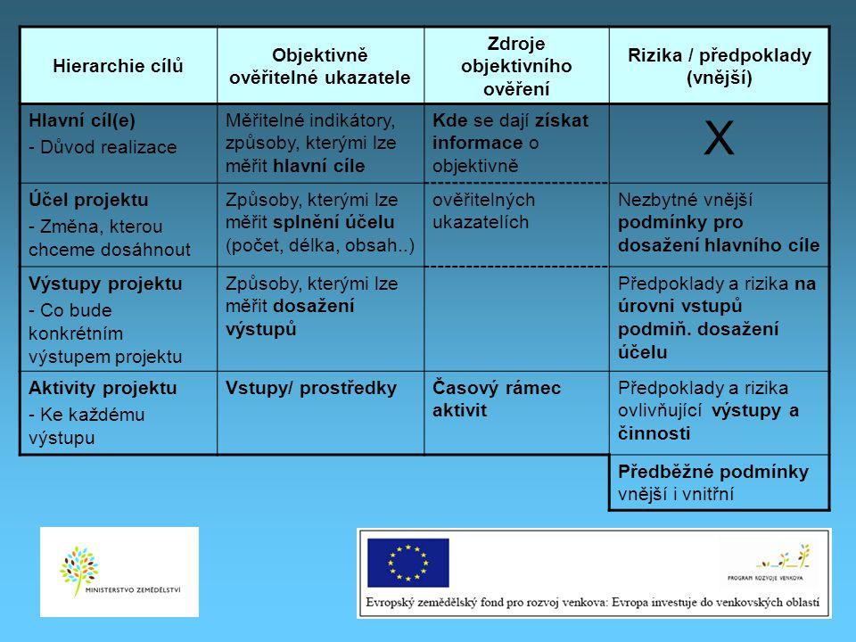 9 Hierarchie cílů Objektivně ověřitelné ukazatele Zdroje objektivního ověření Rizika / předpoklady (vnější) Hlavní cíl(e) - Důvod realizace Měřitelné