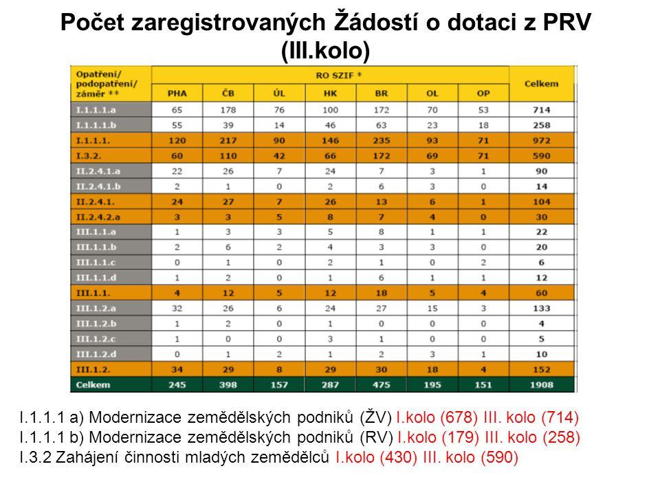 Počet zaregistrovaných Žádostí o dotaci z PRV (III.kolo) I.1.1.1 a) Modernizace zemědělských podniků (ŽV) I.kolo (678) III.