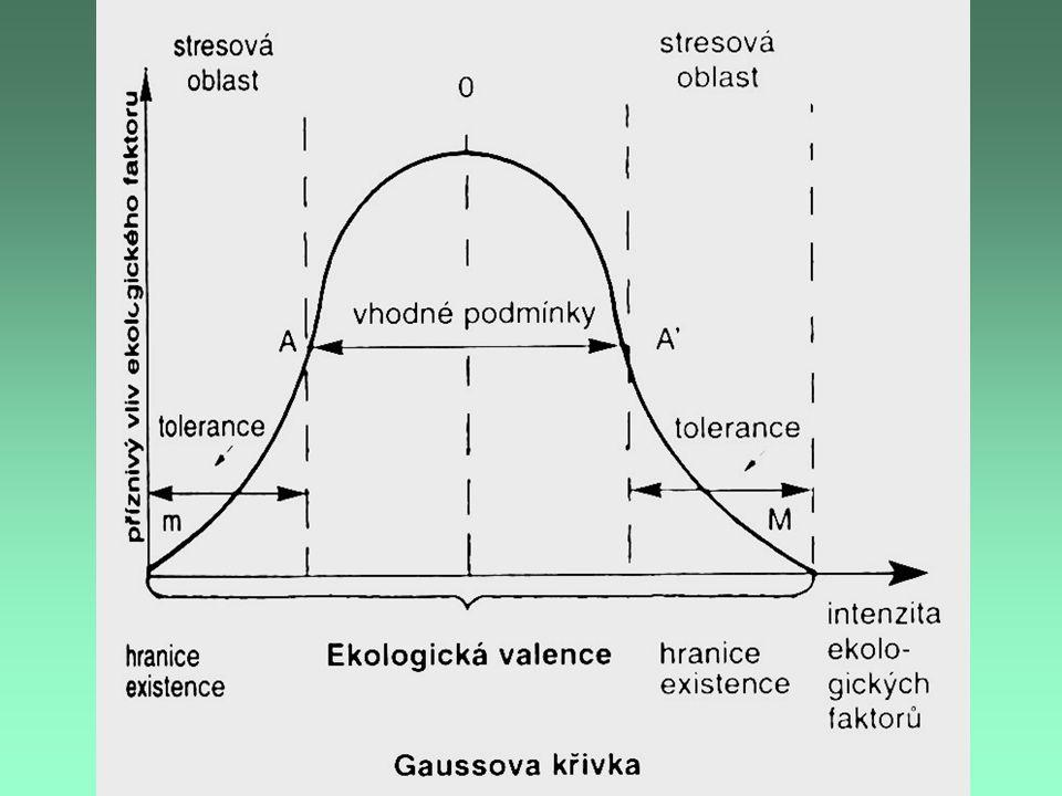 stenoekní druhdruh vázaný na úzce vymezené podmínky existence (s úzkou ekologickou valencí) euryekní druhdruh snášející podmínky prostředí ve velkém rozsahu (se širokou ekologickou valencí)