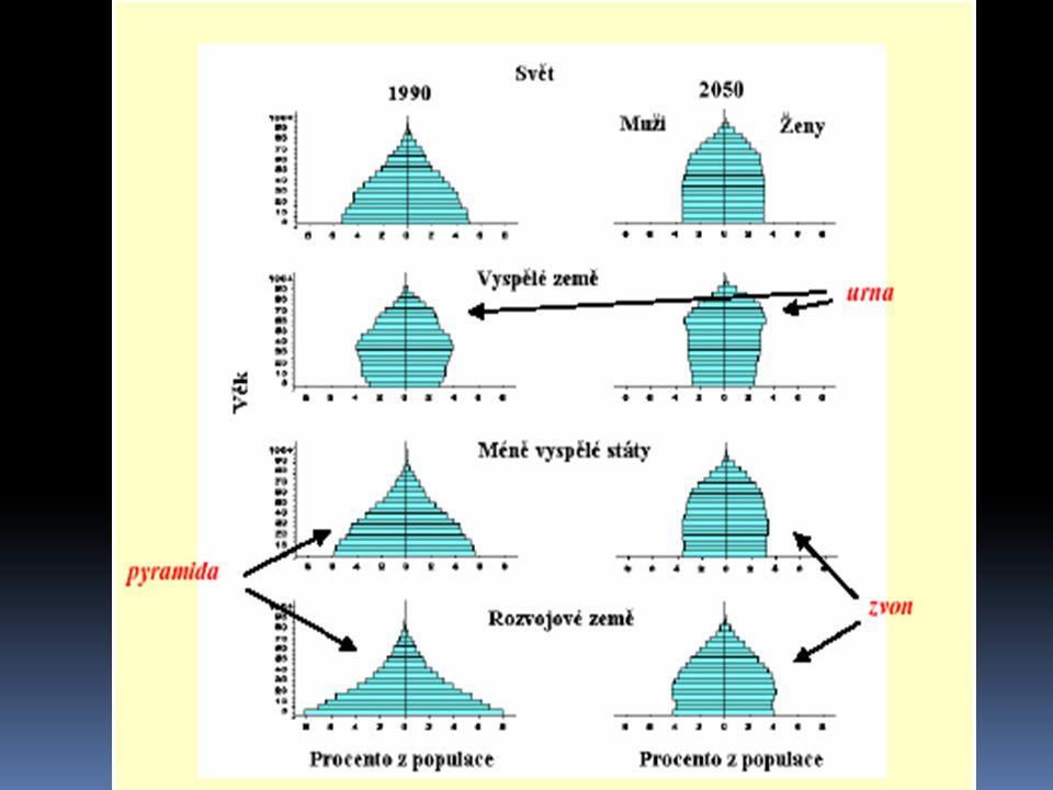 Migrace  Přesun z určitého území do jiného  Periodicky (perioda denní, roční,…)