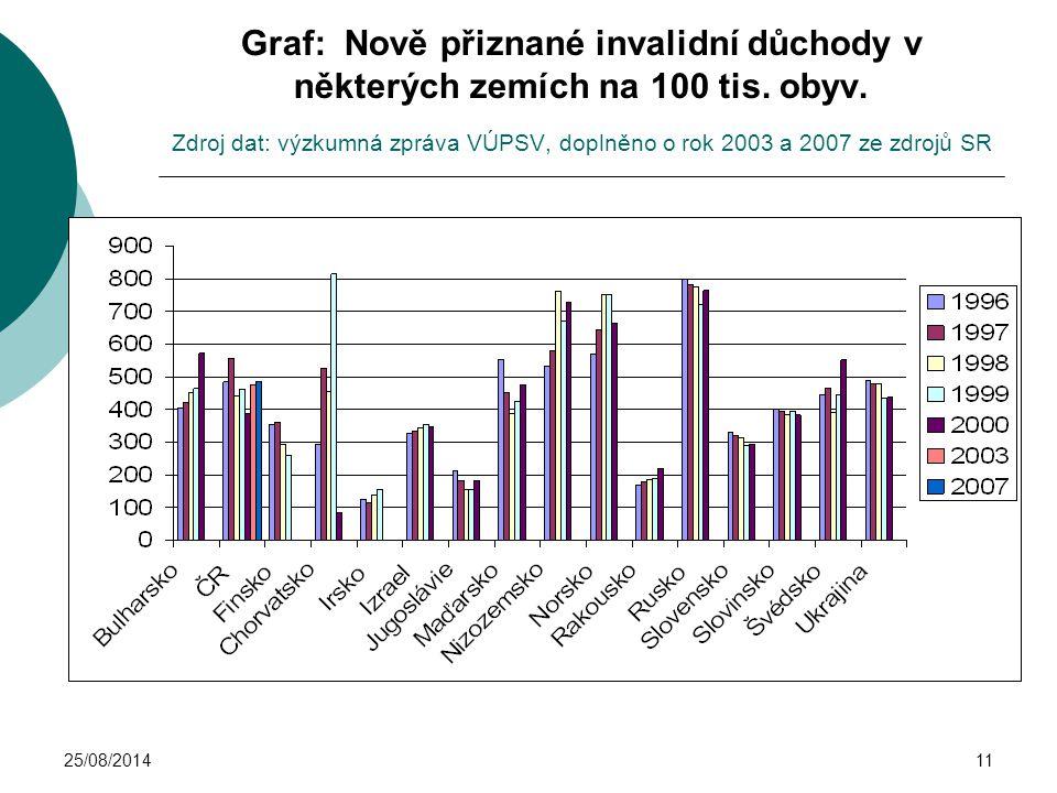 25/08/201411 Graf: Nově přiznané invalidní důchody v některých zemích na 100 tis. obyv. Zdroj dat: výzkumná zpráva VÚPSV, doplněno o rok 2003 a 2007 z