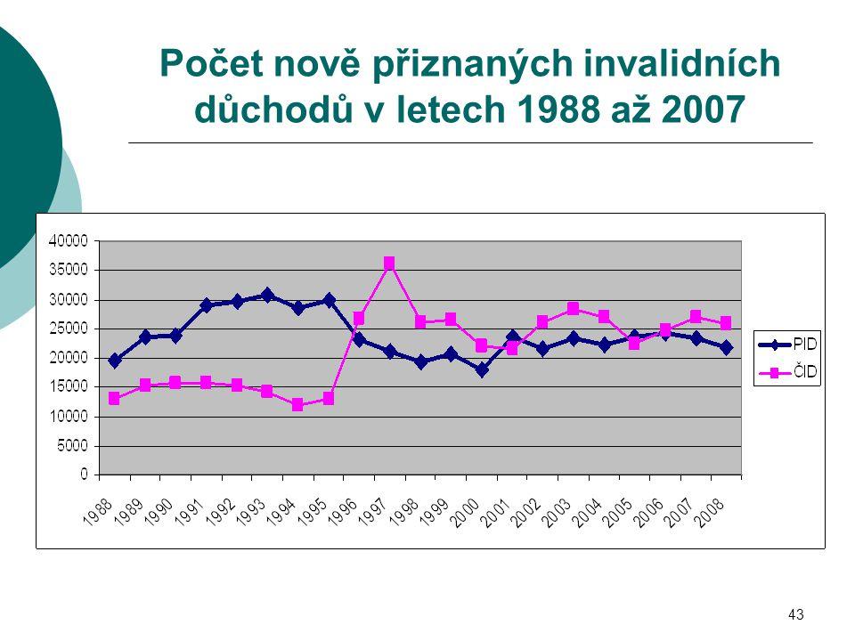 43 Počet nově přiznaných invalidních důchodů v letech 1988 až 2007