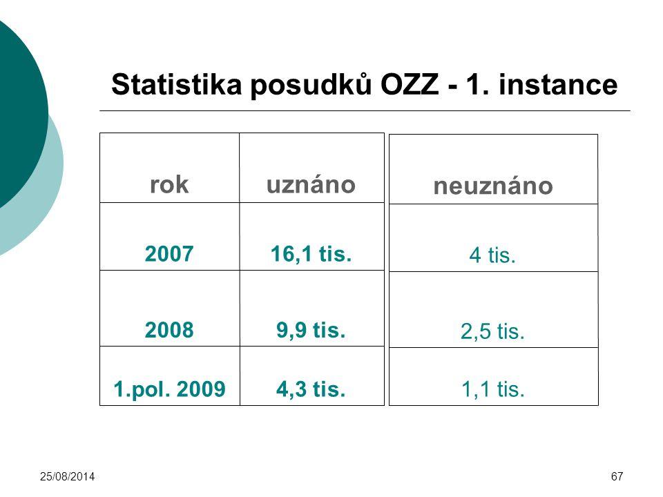25/08/201467 Statistika posudků OZZ - 1. instance 4,3 tis.1.pol. 2009 9,9 tis.2008 16,1 tis.2007 uznánorok 1,1 tis. 2,5 tis. 4 tis. neuznáno