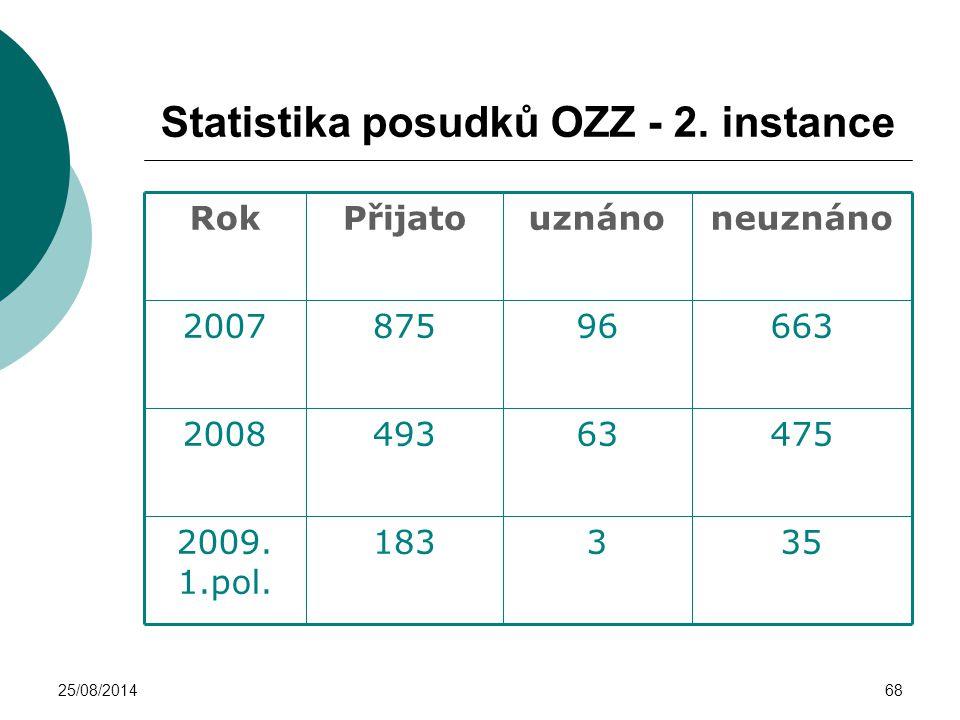 25/08/201468 Statistika posudků OZZ - 2. instance 3531832009. 1.pol. 475634932008 663968752007 neuznánouznánoPřijatoRok