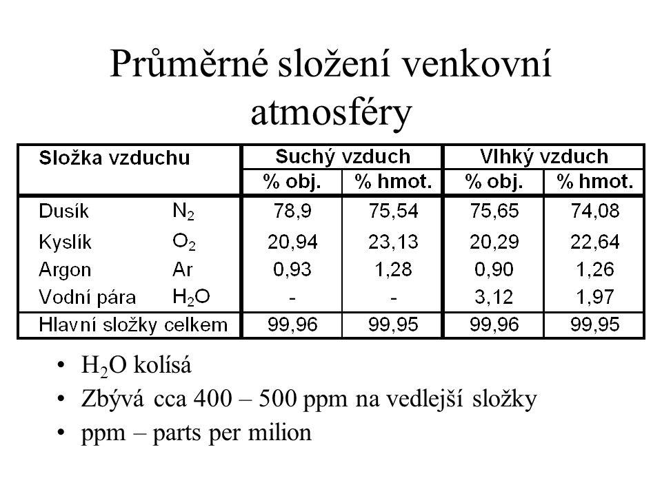 Průměrné složení venkovní atmosféry H 2 O kolísá Zbývá cca 400 – 500 ppm na vedlejší složky ppm – parts per milion