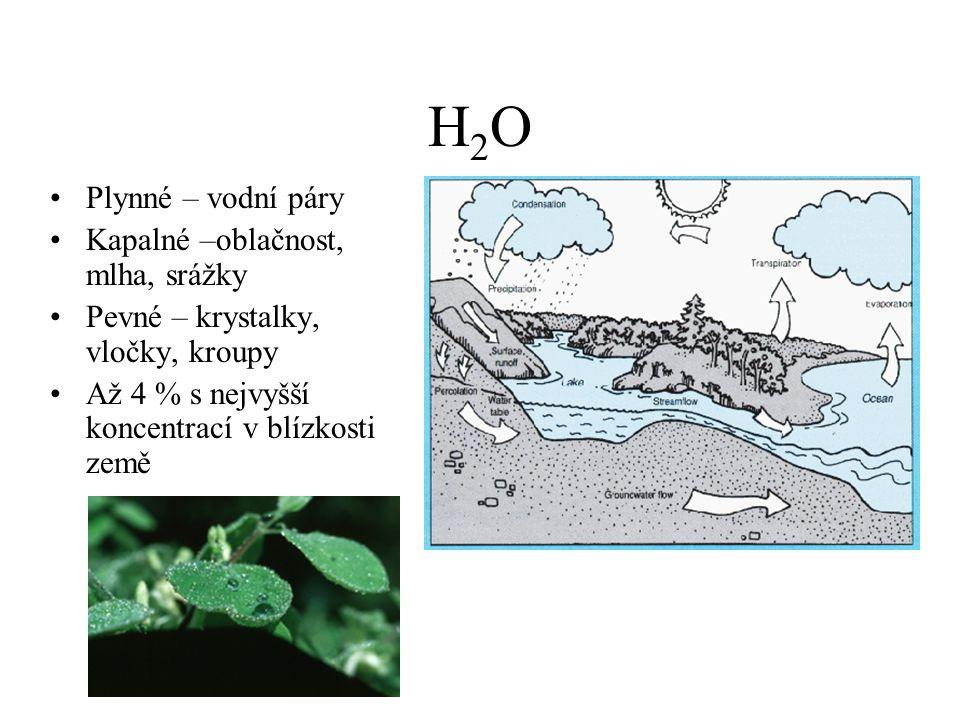 H2OH2O Plynné – vodní páry Kapalné –oblačnost, mlha, srážky Pevné – krystalky, vločky, kroupy Až 4 % s nejvyšší koncentrací v blízkosti země