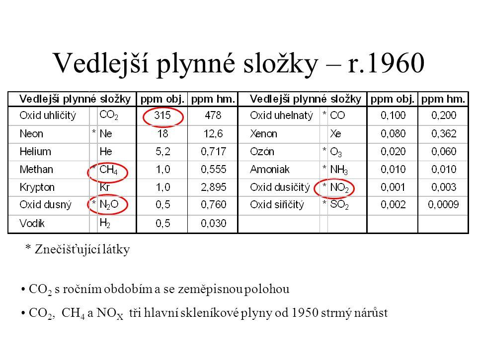 Vedlejší plynné složky – r.1960 * Znečišťující látky CO 2 s ročním obdobím a se zeměpisnou polohou CO 2, CH 4 a NO X tři hlavní skleníkové plyny od 1950 strmý nárůst