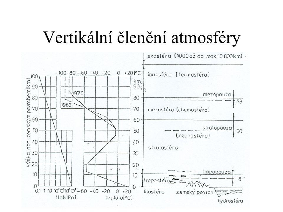 Rozložení hmotnosti Celkem ~ 5,3 10 8 kg ~ 1 kg / 1 cm 2 Tlak ~ 10 5 Pa ~ 1000 hPa ~ 1 bar ~ 10 m H2O