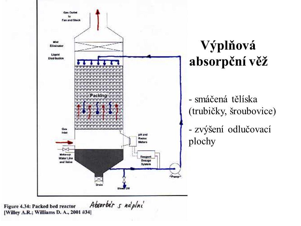 - smáčená tělíska (trubičky, šroubovice) - zvýšení odlučovací plochy Výplňová absorpční věž