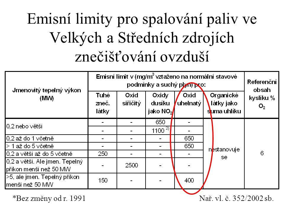 Emisní limity pro spalování paliv ve Velkých a Středních zdrojích znečišťování ovzduší Nař. vl. č. 352/2002 sb.*Bez změny od r. 1991