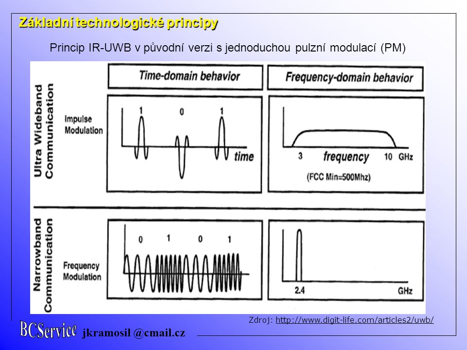 jkramosil @cmail.cz Rozvoj UWB systémů ve světě a v Evropě Možné rušení již existujících rádiových systémů Japonsko Pouze experimentální systémy (výzkum intersyst.