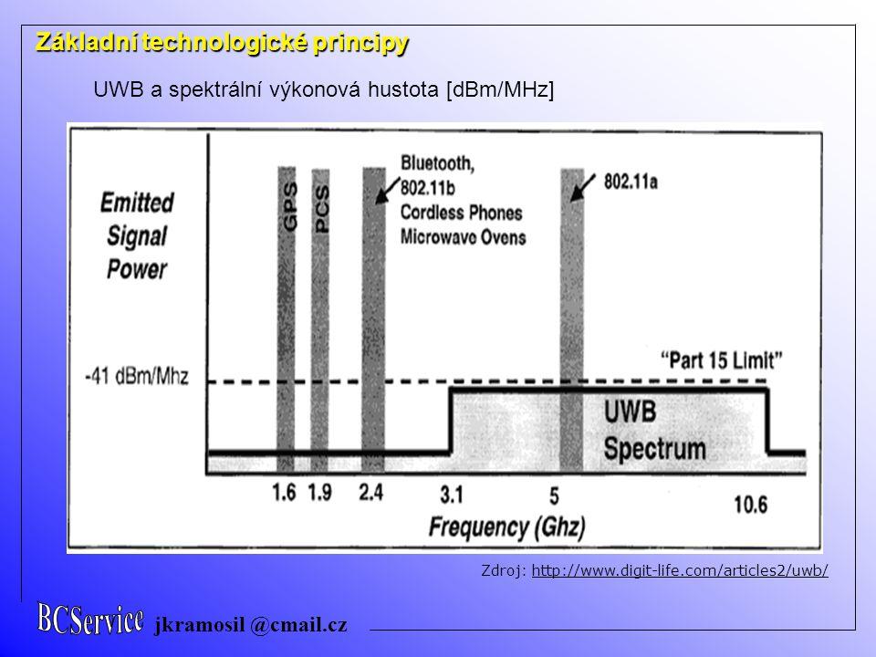 jkramosil @cmail.cz Základní technologické principy UWB a spektrální výkonová hustota [dBm/MHz] Zdroj: http://www.digit-life.com/articles2/uwb/