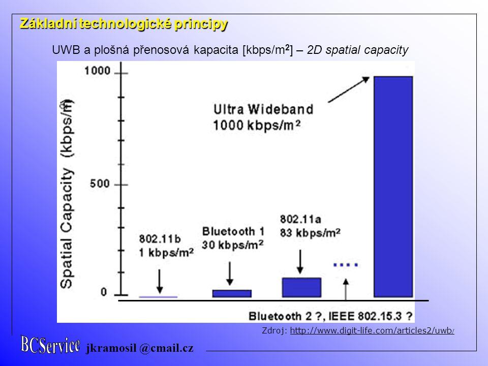 jkramosil @cmail.cz Základní technologické principy Důležitá výhoda IR – UWB … Nižší nároky na složitost obvodového řešení transceiverů = možnost jednočipového CMOS řešení Podle způsobu řešení mnohonásobného přístupu – odlišení uživatelů: IR - UWB TH - UWB Pseudonáhodný časový posuv monopulsů (Time Hoping) DS - UWB Ortogonální pseudonáhodné sekvence (podobnost se systémy CDMA s rozprostřeným spektrem přímou kódovou sekvencí DS-SS)