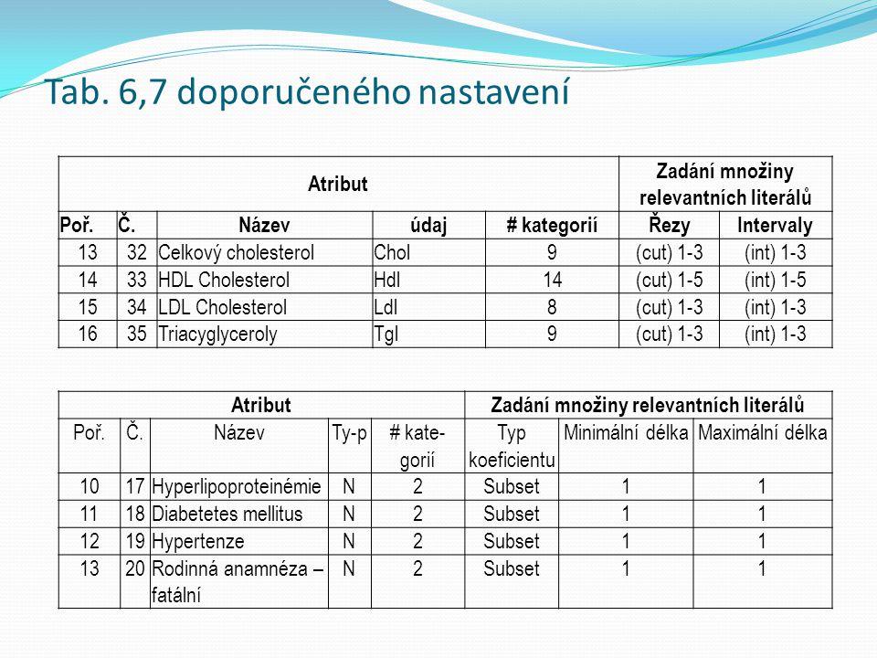Atribut Zadání množiny relevantních literálů Poř.Č.Názevúdaj# kategoriíŘezyIntervaly 1332Celkový cholesterolChol9(cut) 1-3(int) 1-3 1433HDL Cholestero