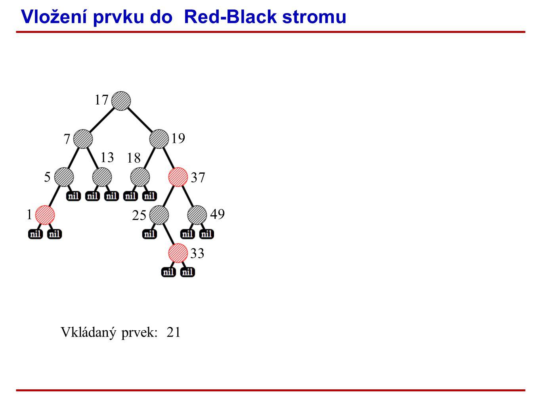 Vložení prvku do Red-Black stromu 1 5 13 7 17 18 19 37 25 33 49 Vkládaný prvek: 21