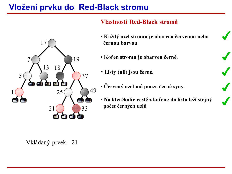 Vložení prvku do Red-Black stromu 1 5 13 7 17 18 19 37 25 33 Vkládaný prvek: 21 21 ✔ 49 ✔ ✔ Vlastnosti Red-Black stromů Každý uzel stromu je obarven červenou nebo černou barvou.