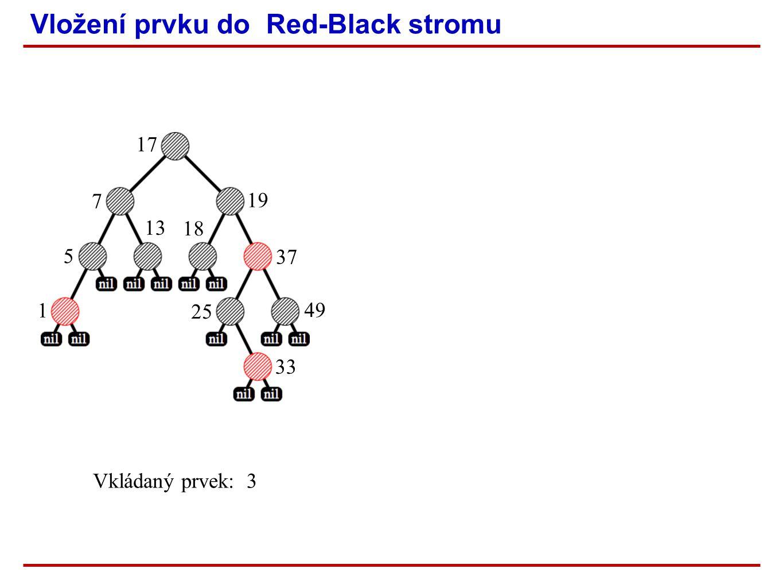 Vložení prvku do Red-Black stromu Vkládaný prvek: 3 1 5 13 7 17 18 19 37 25 33 49