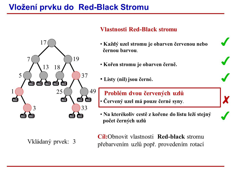 Vložení prvku do Red-Black Stromu ✔ Vkládaný prvek: 3 ✔ ✔ 1 5 13 7 17 18 19 37 25 33 49 3 ✔ ✘ Cíl:Obnovit vlastnosti Red-black stromu přebarvením uzlů popř.