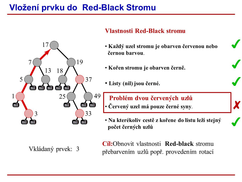 Vložení prvku do Red-Black Stromu ✔ Vkládaný prvek: 3 ✔ ✔ ✔ ✘ Cíl:Obnovit vlastnosti Red-black stromu přebarvením uzlů popř.