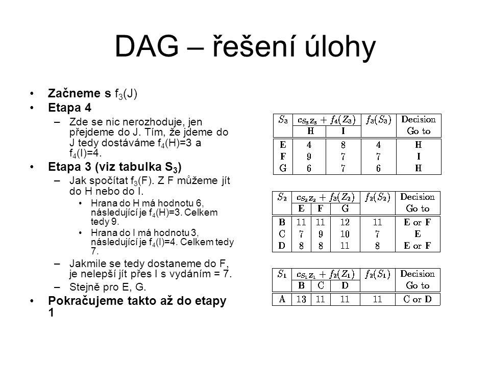 DAG – řešení úlohy Začneme s f 3 (J) Etapa 4 –Zde se nic nerozhoduje, jen přejdeme do J. Tím, že jdeme do J tedy dostáváme f 4 (H)=3 a f 4 (I)=4. Etap