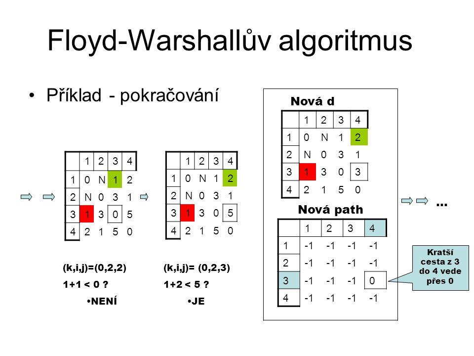 Floyd-Warshallův algoritmus Příklad - pokračování 1234 10N12 2N031 31303 42150 1234 10N12 2N031 31305 42150 1234 10N12 2N031 31305 42150 (k,i,j)=(0,2,
