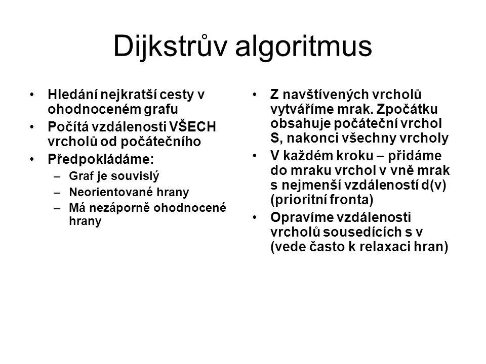 Dijkstrův algoritmus Hledání nejkratší cesty v ohodnoceném grafu Počítá vzdálenosti VŠECH vrcholů od počátečního Předpokládáme: –Graf je souvislý –Neo