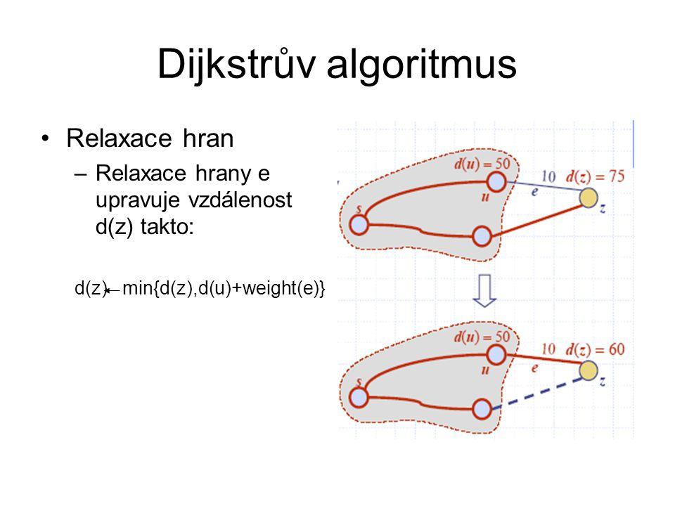 Dijkstrův algoritmus Relaxace hran –Relaxace hrany e upravuje vzdálenost d(z) takto: d(z) min{d(z),d(u)+weight(e)}