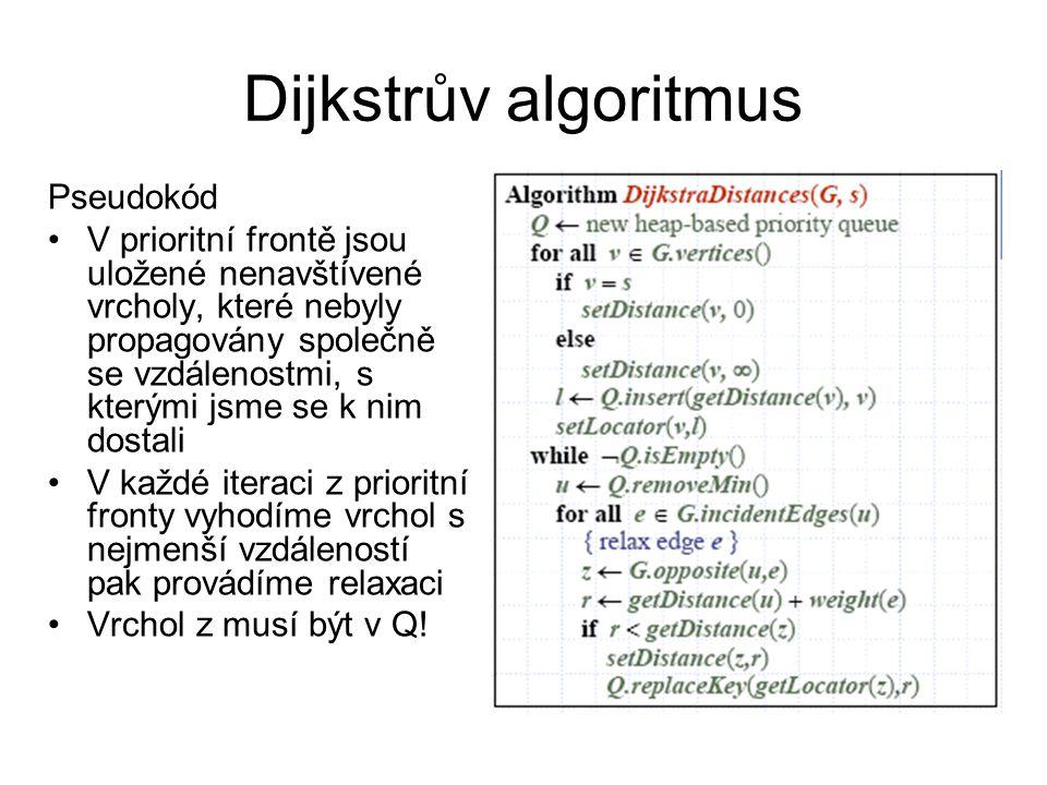 Dijkstrův algoritmus Pseudokód V prioritní frontě jsou uložené nenavštívené vrcholy, které nebyly propagovány společně se vzdálenostmi, s kterými jsme
