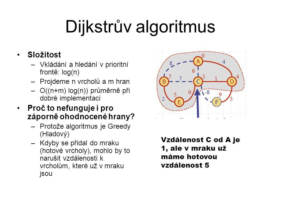 Dijkstrův algoritmus Složitost –Vkládání a hledání v prioritní frontě: log(n) –Projdeme n vrcholů a m hran –O((n+m) log(n)) průměrně při dobré impleme