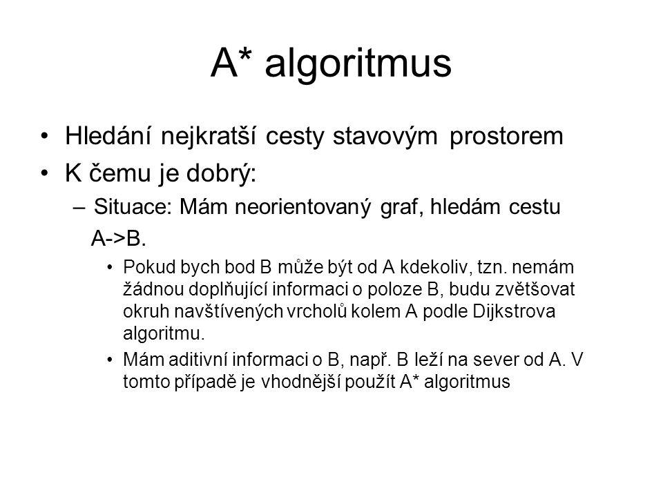 A* algoritmus Hledání nejkratší cesty stavovým prostorem K čemu je dobrý: –Situace: Mám neorientovaný graf, hledám cestu A->B. Pokud bych bod B může b