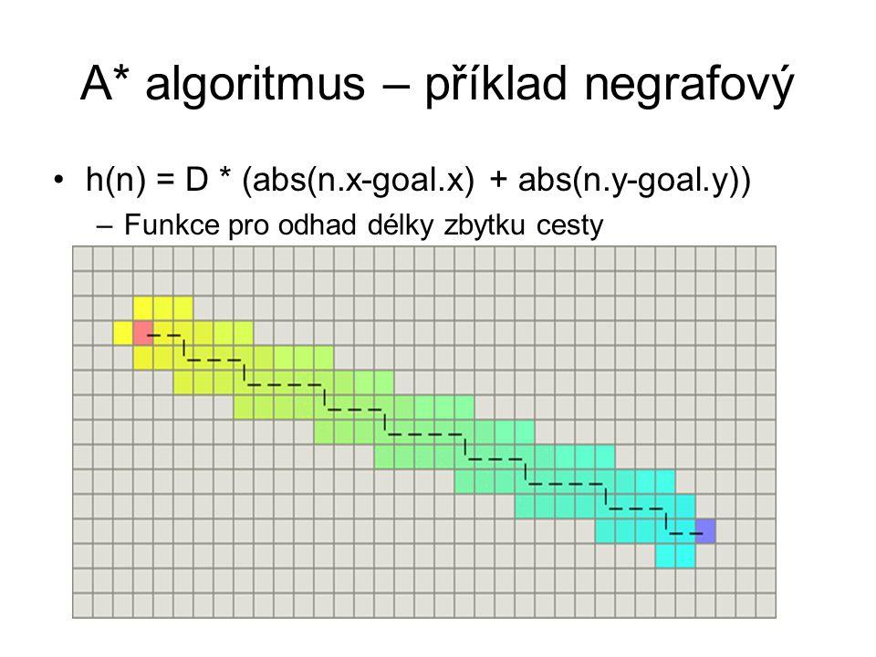 A* algoritmus – příklad negrafový h(n) = D * (abs(n.x-goal.x) + abs(n.y-goal.y)) –Funkce pro odhad délky zbytku cesty