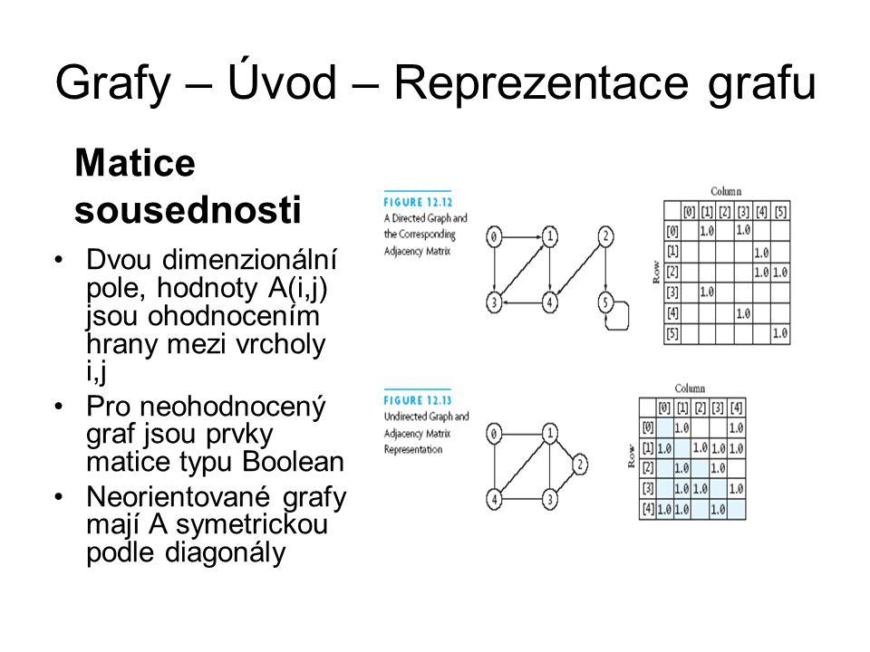 Grafy – Úvod – Reprezentace grafu Dvou dimenzionální pole, hodnoty A(i,j) jsou ohodnocením hrany mezi vrcholy i,j Pro neohodnocený graf jsou prvky mat