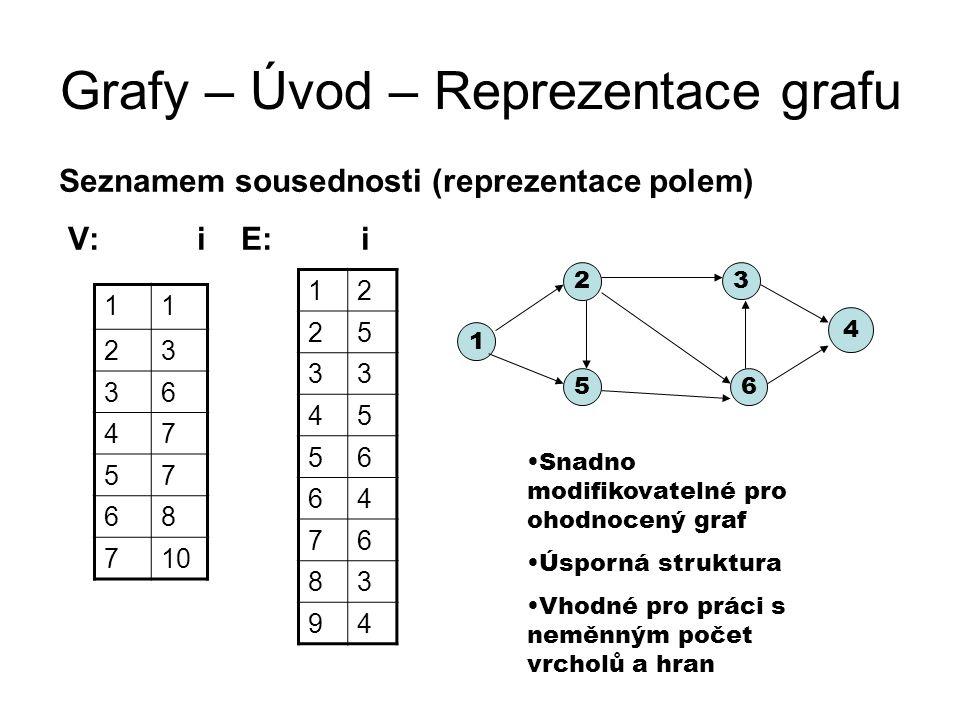 Grafy – Úvod – Reprezentace grafu Seznamem sousednosti (reprezentace polem) V: i E: i 11 23 36 47 57 68 710 12 25 33 45 56 64 76 83 94 1 2 3 4 5 6 Sna