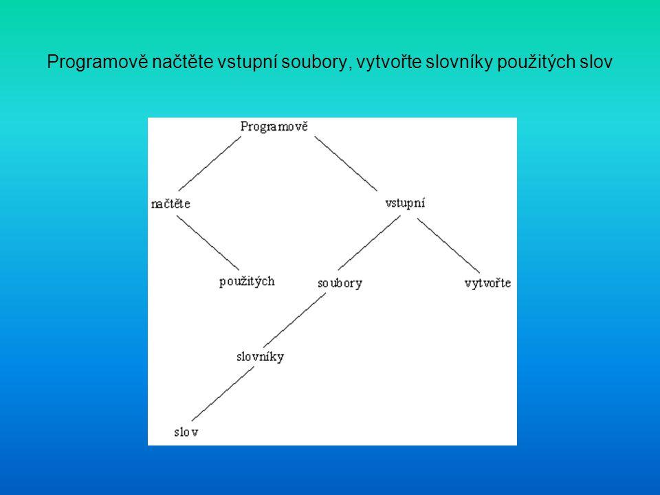 Programově načtěte vstupní soubory, vytvořte slovníky použitých slov