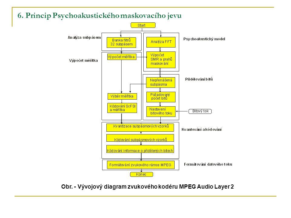 6. Princip Psychoakustického maskovacího jevu Obr.