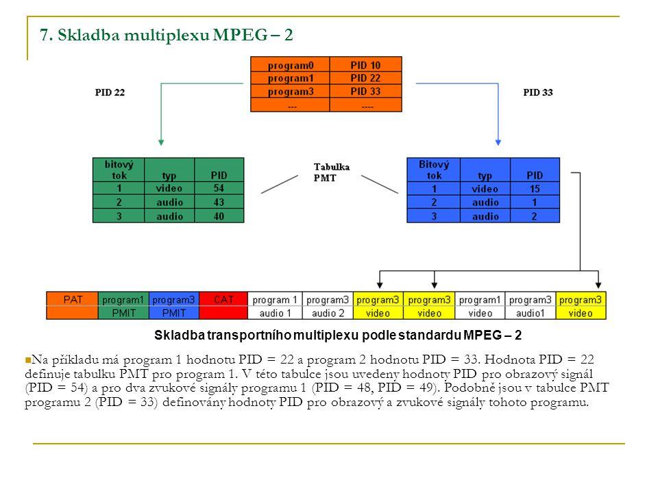 7. Skladba multiplexu MPEG – 2 Skladba transportního multiplexu podle standardu MPEG – 2 Na příkladu má program 1 hodnotu PID = 22 a program 2 hodnotu