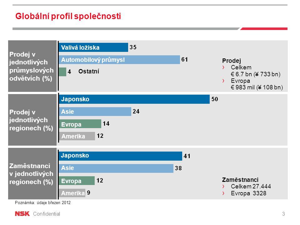 Confidential Globální profil společnosti Prodej v jednotlivých průmyslových odvětvích (%) Automobilový průmysl Valivá ložiska Ostatní Prodej v jednotlivých regionech (%) Zaměstnanci v jednotlivých regionech (%) Japonsko Asie Evropa Zaměstnanci › Celkem 27.444 › Evropa 3328 Japonsko Asie Evropa Amerika Poznámka: údaje březen 2012 3 Prodej › Celkem € 6.7 bn (¥ 733 bn) › Evropa € 983 mil (¥ 108 bn) Valivá ložiska Automobilový průmysl Japonsko Asie Evropa Amerika