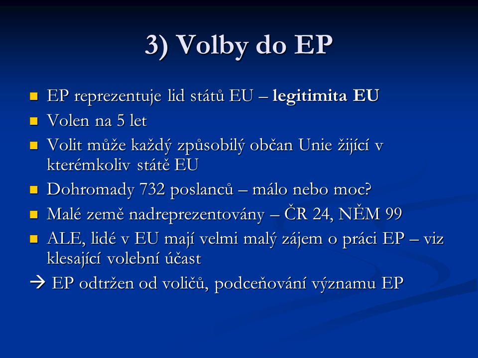 3) Volby do EP EP reprezentuje lid států EU – legitimita EU EP reprezentuje lid států EU – legitimita EU Volen na 5 let Volen na 5 let Volit může každý způsobilý občan Unie žijící v kterémkoliv státě EU Volit může každý způsobilý občan Unie žijící v kterémkoliv státě EU Dohromady 732 poslanců – málo nebo moc.