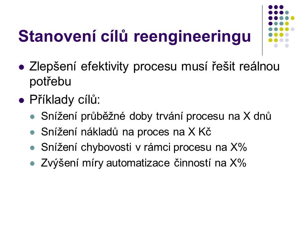 Stanovení cílů reengineeringu Zlepšení efektivity procesu musí řešit reálnou potřebu Příklady cílů: Snížení průběžné doby trvání procesu na X dnů Snížení nákladů na proces na X Kč Snížení chybovosti v rámci procesu na X% Zvýšení míry automatizace činností na X%