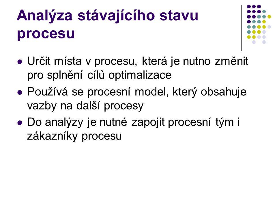 Analýza stávajícího stavu procesu Určit místa v procesu, která je nutno změnit pro splnění cílů optimalizace Používá se procesní model, který obsahuje