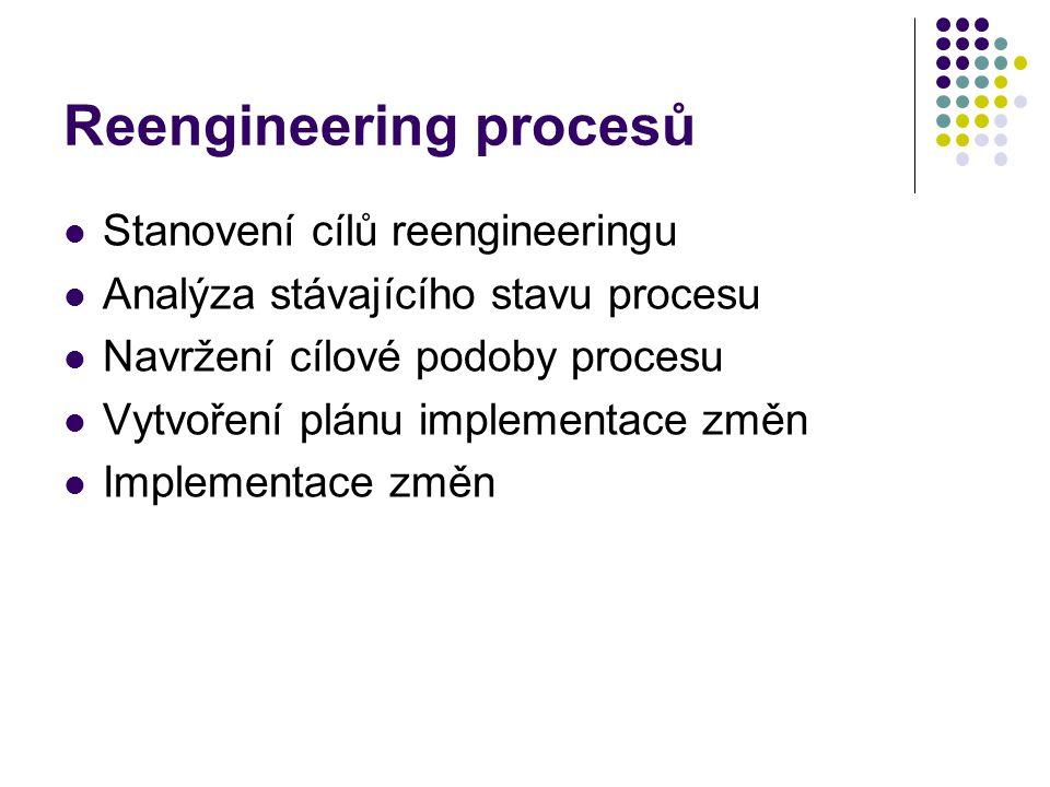 Reengineering procesů Stanovení cílů reengineeringu Analýza stávajícího stavu procesu Navržení cílové podoby procesu Vytvoření plánu implementace změn Implementace změn