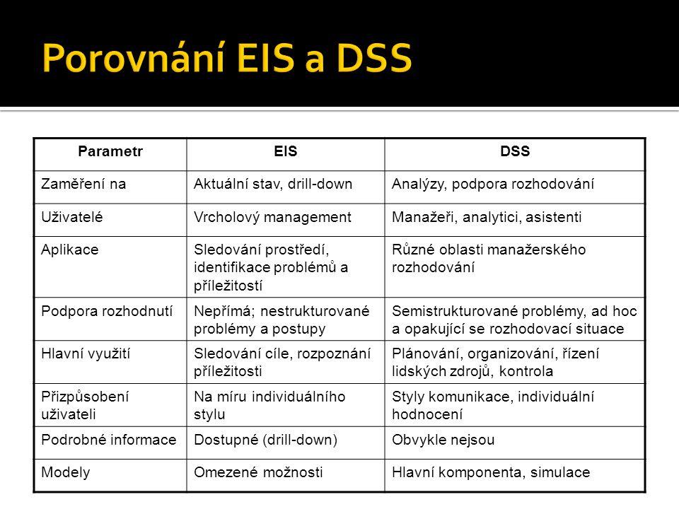 ParametrEISDSS Zaměření naAktuální stav, drill-downAnalýzy, podpora rozhodování UživateléVrcholový managementManažeři, analytici, asistenti AplikaceSledování prostředí, identifikace problémů a příležitostí Různé oblasti manažerského rozhodování Podpora rozhodnutíNepřímá; nestrukturované problémy a postupy Semistrukturované problémy, ad hoc a opakující se rozhodovací situace Hlavní využitíSledování cíle, rozpoznání příležitosti Plánování, organizování, řízení lidských zdrojů, kontrola Přizpůsobení uživateli Na míru individuálního stylu Styly komunikace, individuální hodnocení Podrobné informaceDostupné (drill-down)Obvykle nejsou ModelyOmezené možnostiHlavní komponenta, simulace