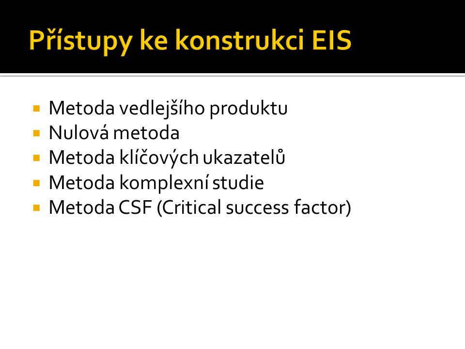  Metoda vedlejšího produktu  Nulová metoda  Metoda klíčových ukazatelů  Metoda komplexní studie  Metoda CSF (Critical success factor)