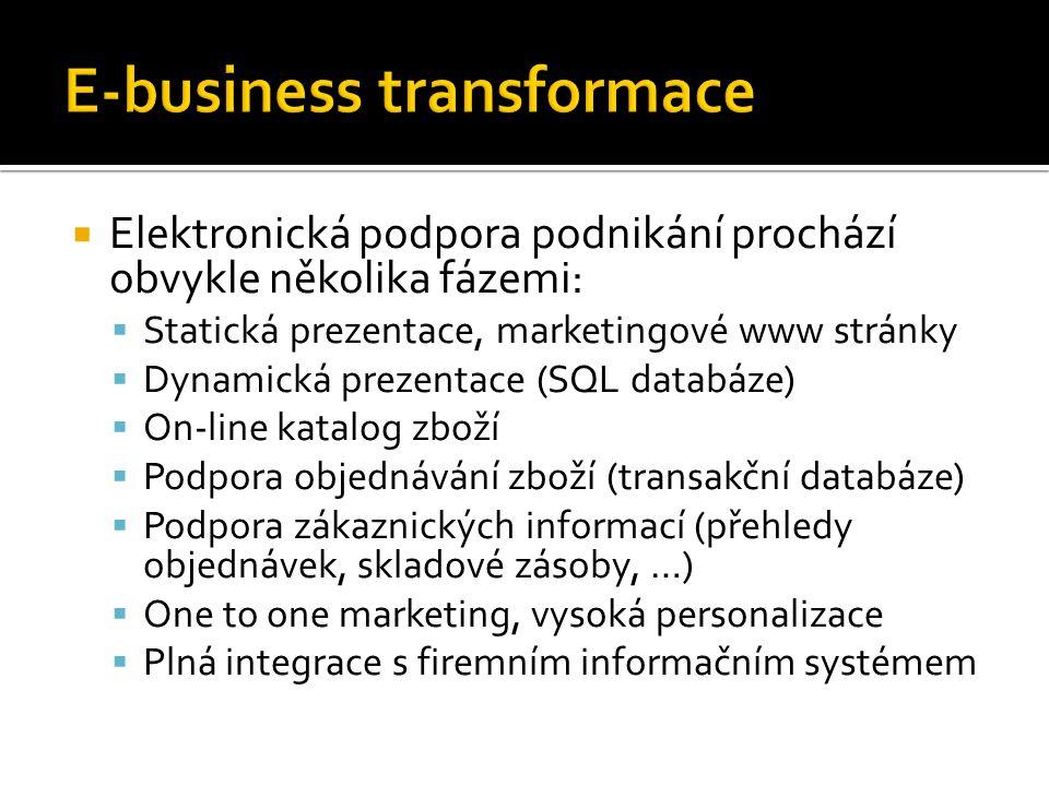  Elektronická podpora podnikání prochází obvykle několika fázemi:  Statická prezentace, marketingové www stránky  Dynamická prezentace (SQL databáze)  On-line katalog zboží  Podpora objednávání zboží (transakční databáze)  Podpora zákaznických informací (přehledy objednávek, skladové zásoby, …)  One to one marketing, vysoká personalizace  Plná integrace s firemním informačním systémem