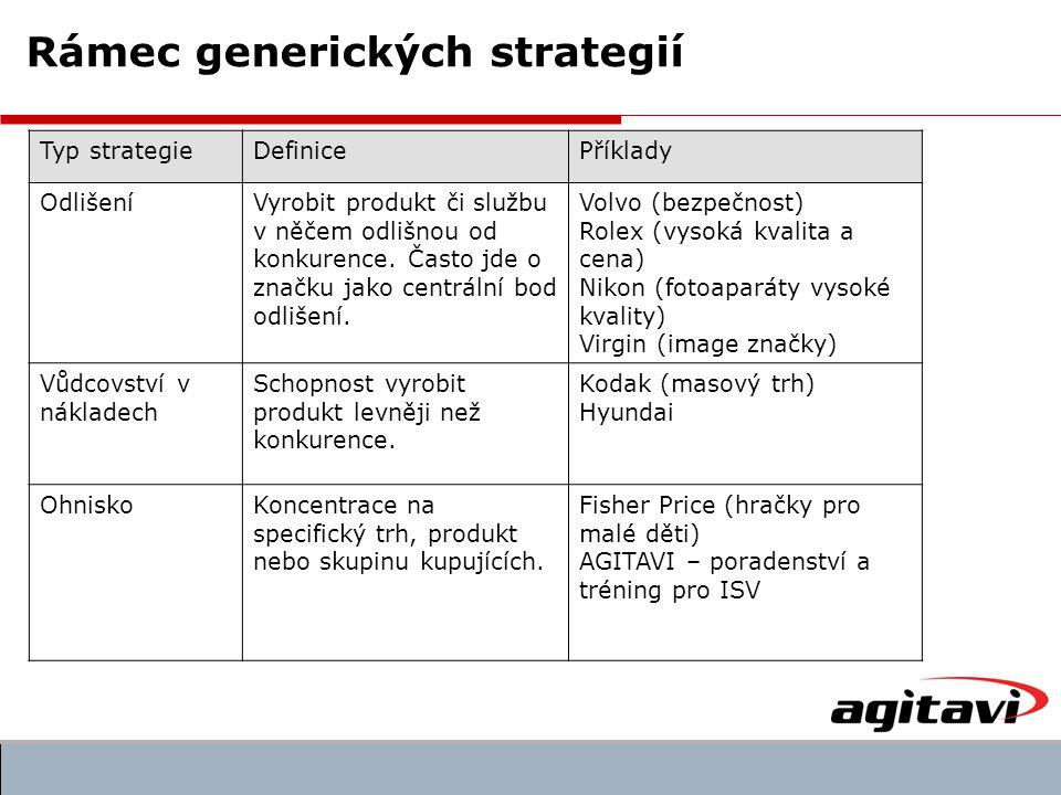 Typ strategieDefinicePříklady OdlišeníVyrobit produkt či službu v něčem odlišnou od konkurence.