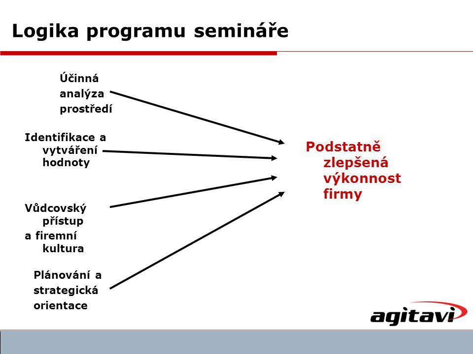 Logika programu semináře Účinná analýza prostředí Identifikace a vytváření hodnoty Vůdcovský přístup a firemní kultura Plánování a strategická orientace Podstatně zlepšená výkonnost firmy