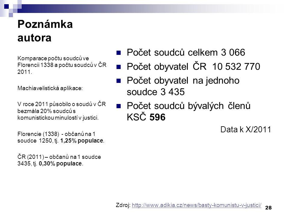 Poznámka autora Počet soudců celkem 3 066 Počet obyvatel ČR 10 532 770 Počet obyvatel na jednoho soudce 3 435 Počet soudců bývalých členů KSČ 596 Data